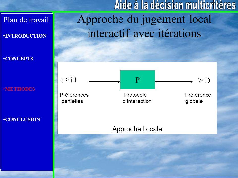 Plan de travail INTRODUCTION CONCEPTS METHODES CONCLUSION Approche du jugement local interactif avec itérations Préférences Protocole Préférence parti