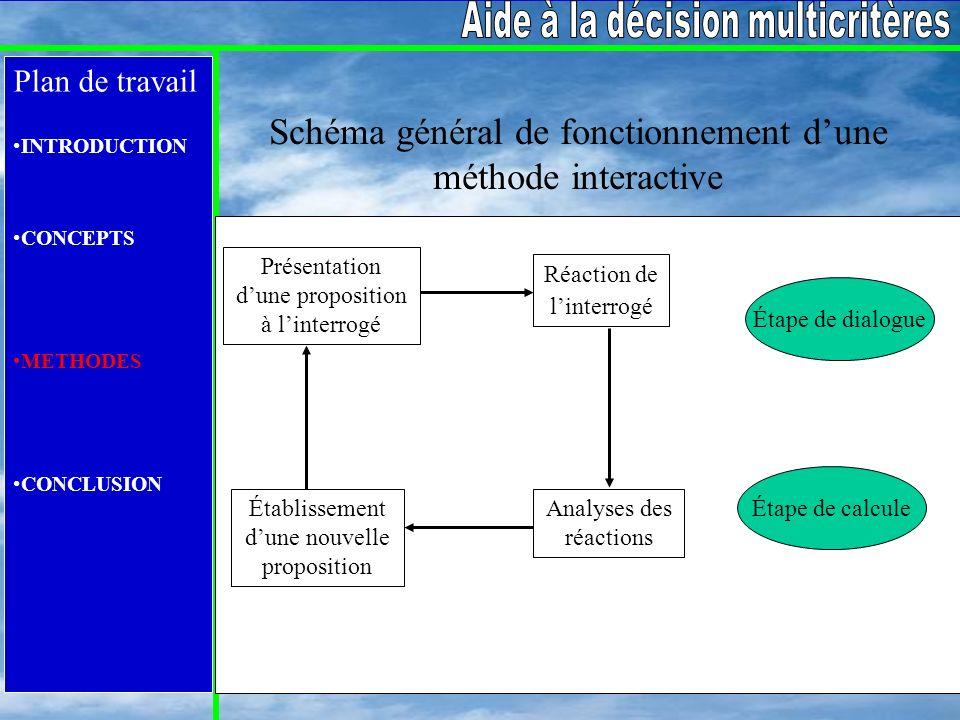 Plan de travail INTRODUCTION CONCEPTS METHODES CONCLUSION Schéma général de fonctionnement dune méthode interactive Présentation dune proposition à li