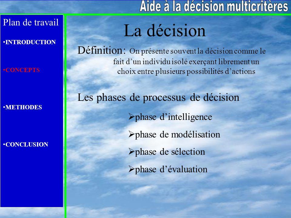 Plan de travail INTRODUCTION CONCEPTS METHODES CONCLUSION Exemple dune méthode (MAUT) Critère unique de synthèse U(a)= u(g1(a),….,gn(a)) Additive U(a)= Σ ui(gi(a)) Mode de construction: Direct Indirect