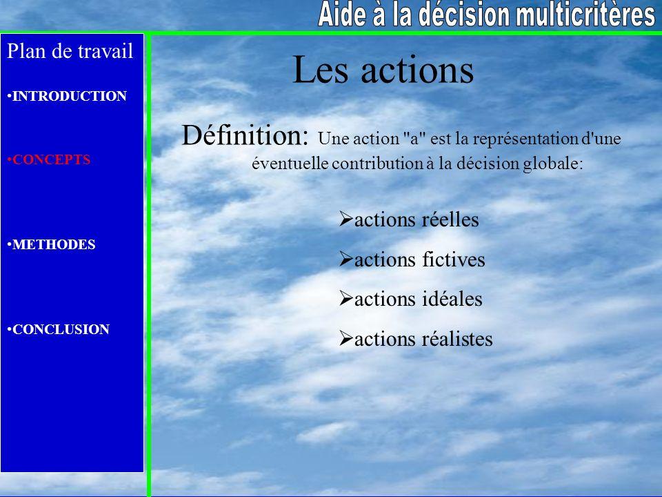 Plan de travail INTRODUCTION CONCEPTS METHODES CONCLUSION Les actions actions réelles actions fictives actions idéales actions réalistes Définition: U