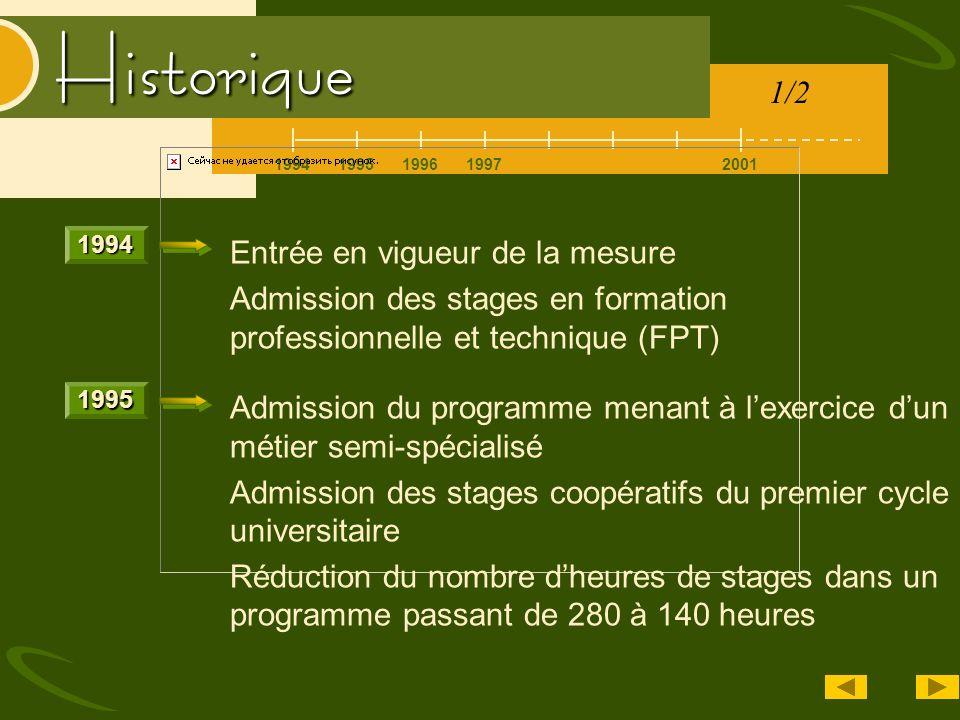 Historique 19942001199519961997 Admission du programme menant à lexercice dun métier semi-spécialisé Admission des stages coopératifs du premier cycle
