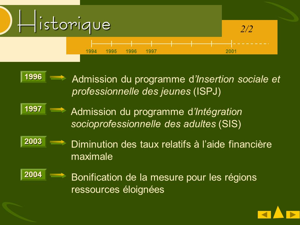 19942001199519961997 Historique Admission du programme dIntégration socioprofessionnelle des adultes (SIS)1997 Diminution des taux relatifs à laide fi