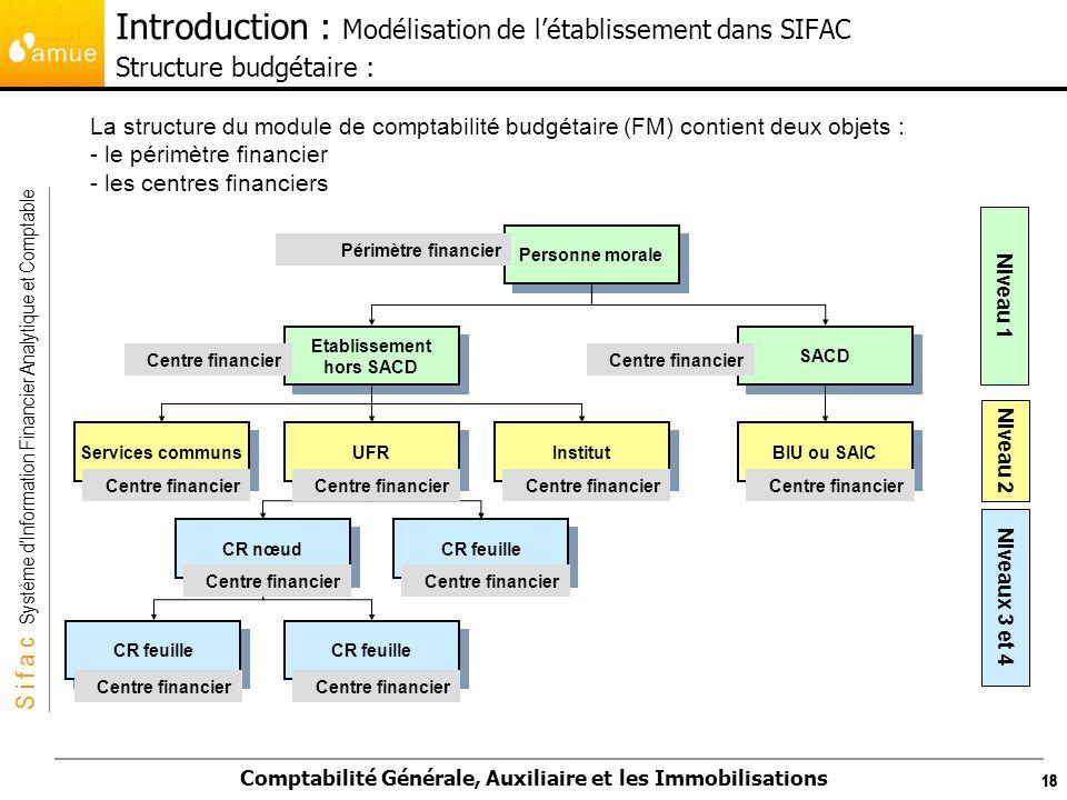 S i f a c Système dInformation Financier Analytique et Comptable Comptabilité Générale, Auxiliaire et les Immobilisations 18 La structure du module de