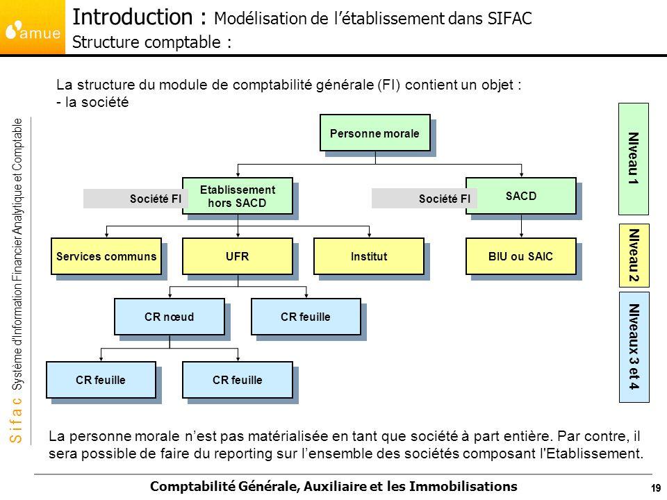 S i f a c Système dInformation Financier Analytique et Comptable Comptabilité Générale, Auxiliaire et les Immobilisations 19 La structure du module de