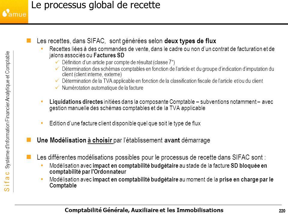 S i f a c Système dInformation Financier Analytique et Comptable Comptabilité Générale, Auxiliaire et les Immobilisations 220 Le processus global de r
