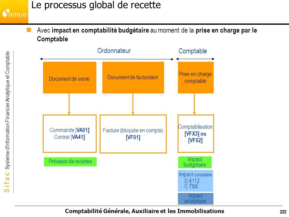 S i f a c Système dInformation Financier Analytique et Comptable Comptabilité Générale, Auxiliaire et les Immobilisations 222 Avec impact en comptabil