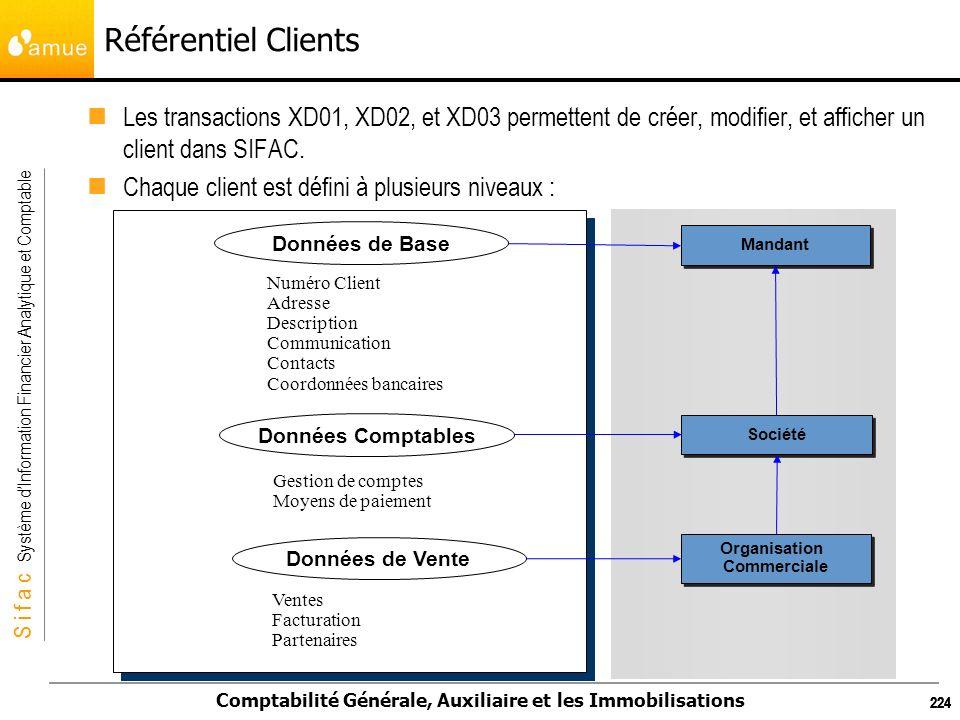 S i f a c Système dInformation Financier Analytique et Comptable Comptabilité Générale, Auxiliaire et les Immobilisations 224 Référentiel Clients Les