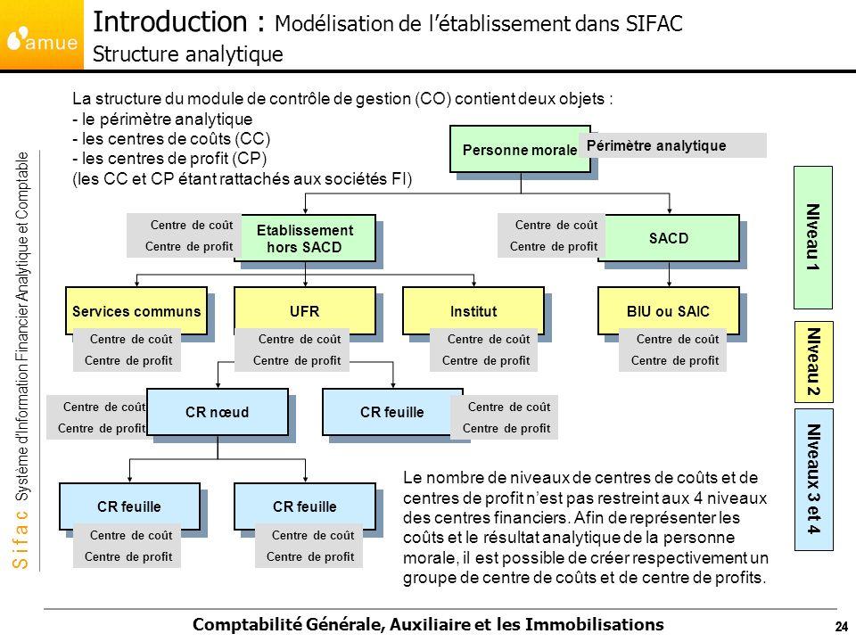 S i f a c Système dInformation Financier Analytique et Comptable Comptabilité Générale, Auxiliaire et les Immobilisations 24 La structure du module de