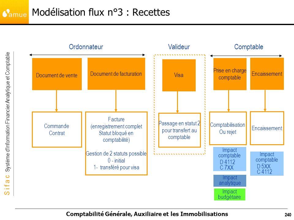 S i f a c Système dInformation Financier Analytique et Comptable Comptabilité Générale, Auxiliaire et les Immobilisations 240 Modélisation flux n°3 :
