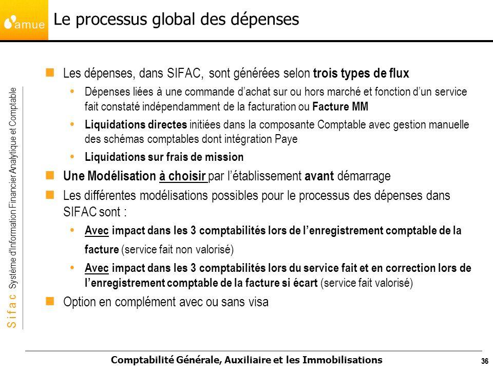 S i f a c Système dInformation Financier Analytique et Comptable Comptabilité Générale, Auxiliaire et les Immobilisations 36 Le processus global des d