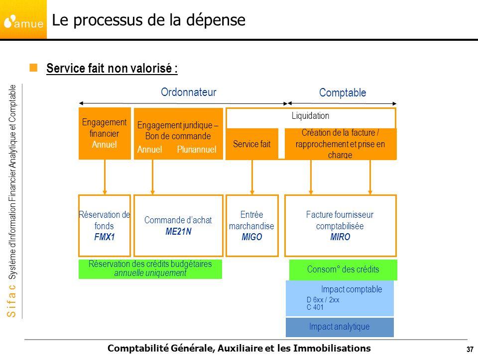 S i f a c Système dInformation Financier Analytique et Comptable Comptabilité Générale, Auxiliaire et les Immobilisations 37 Le processus de la dépens