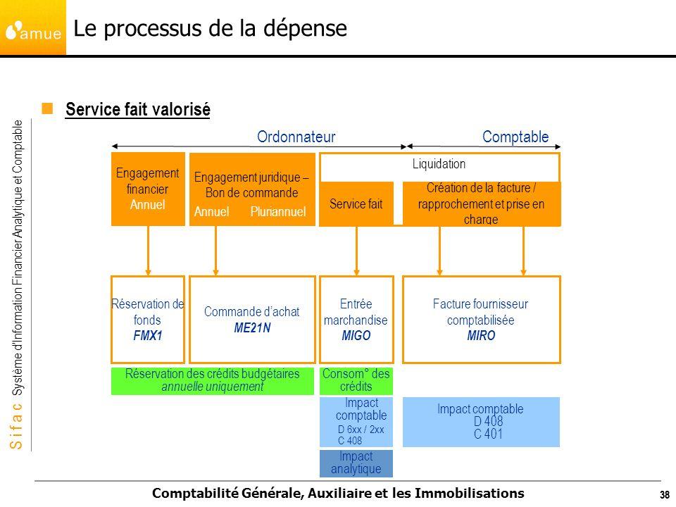 S i f a c Système dInformation Financier Analytique et Comptable Comptabilité Générale, Auxiliaire et les Immobilisations 38 Le processus de la dépens