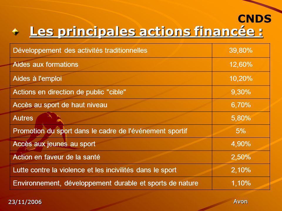 23/11/2006 Avon CNDS Les principales actions financée : Développement des activités traditionnelles39,80% Aides aux formations12,60% Aides à l emploi10,20% Actions en direction de public cible 9,30% Accès au sport de haut niveau6,70% Autres5,80% Promotion du sport dans le cadre de l événement sportif5% Accès aux jeunes au sport4,90% Action en faveur de la santé2,50% Lutte contre la violence et les incivilités dans le sport2,10% Environnement, développement durable et sports de nature1,10%