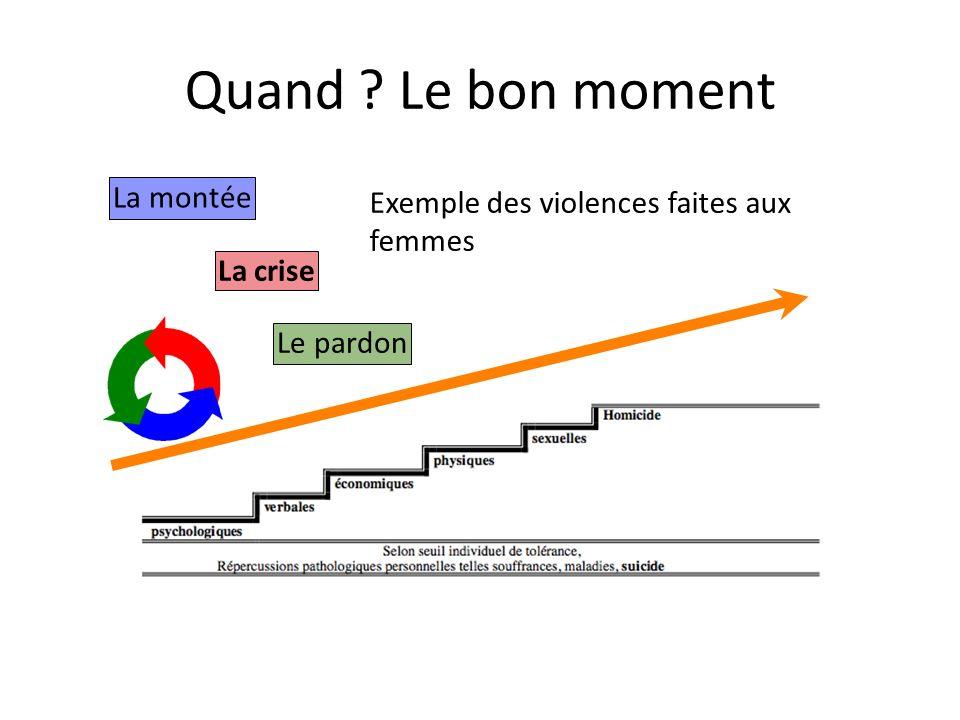 Quand ? Le bon moment La montée La crise Le pardon Exemple des violences faites aux femmes