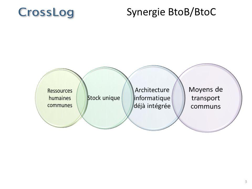 3 Synergie BtoB/BtoC