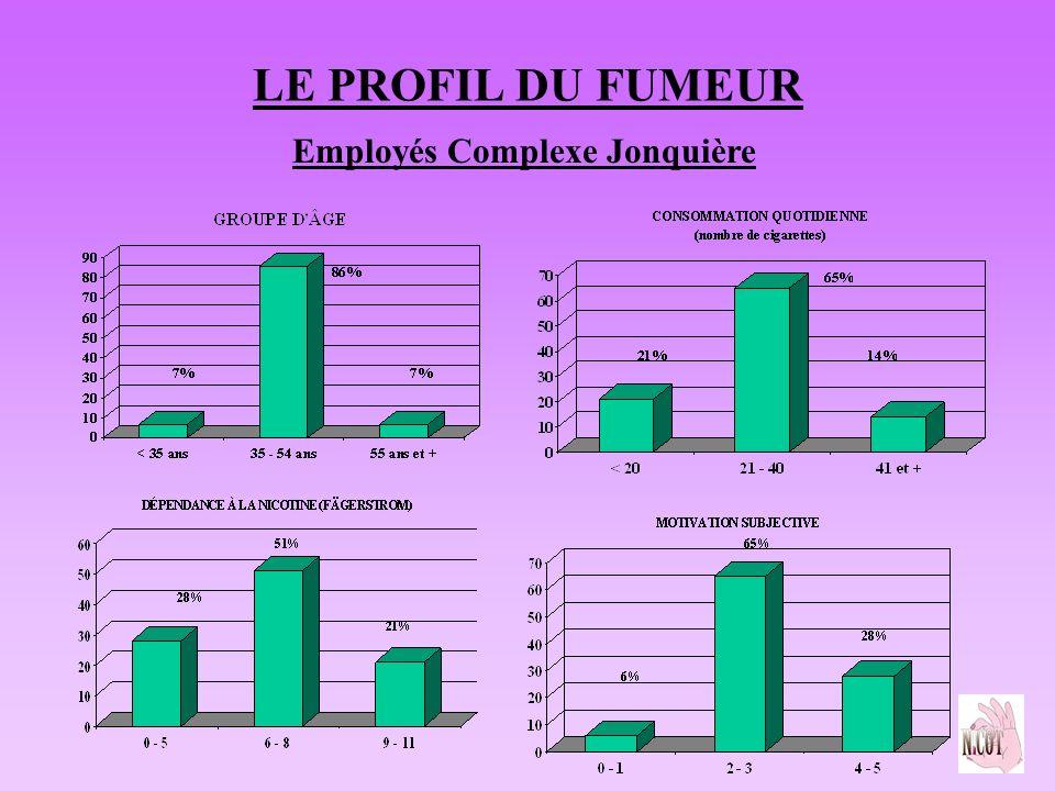 LE PROFIL DU FUMEUR Employés Complexe Jonquière