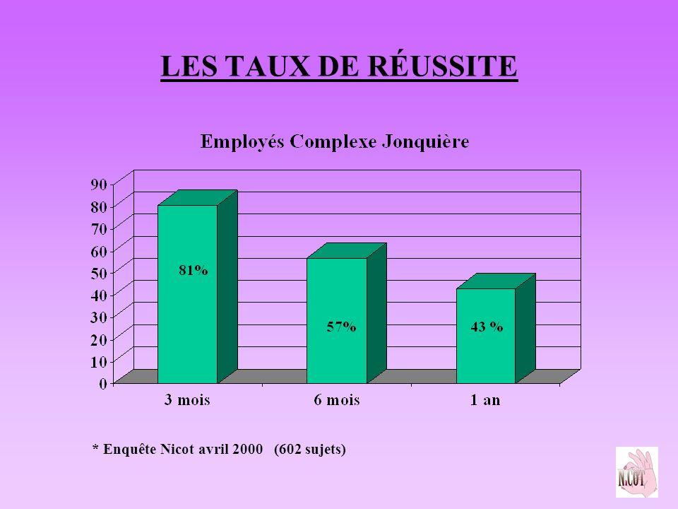 LES TAUX DE RÉUSSITE * Enquête Nicot avril 2000 (602 sujets)