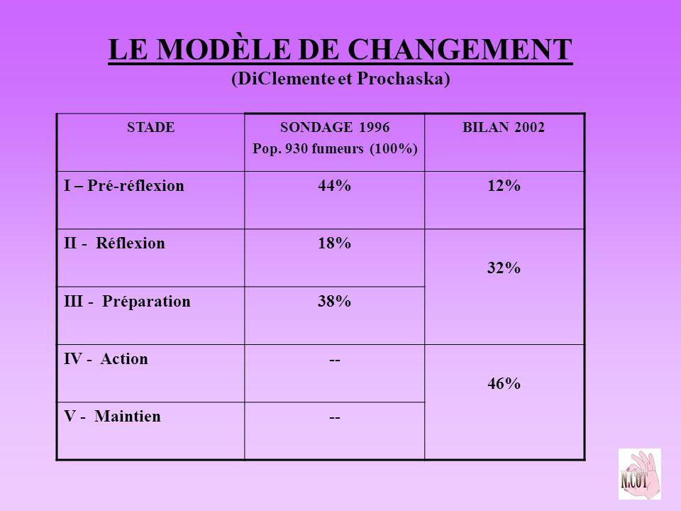 LE MODÈLE DE CHANGEMENT (DiClemente et Prochaska) STADESONDAGE 1996 Pop. 930 fumeurs (100%) BILAN 2002 I – Pré-réflexion44%12% II - Réflexion18% 32% I