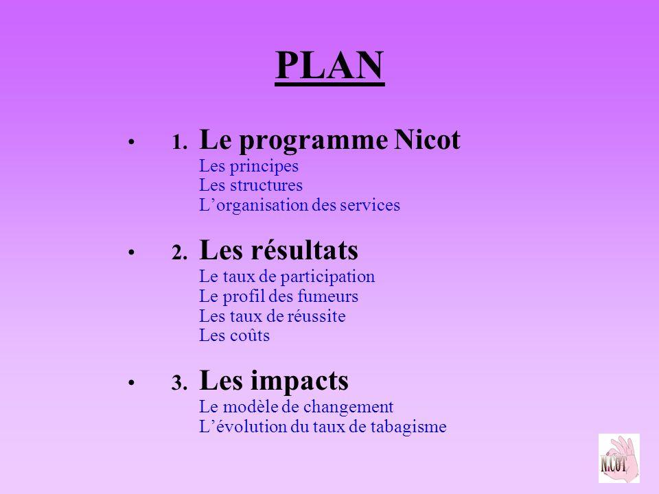 PLAN 1. Le programme Nicot Les principes Les structures Lorganisation des services 2. Les résultats Le taux de participation Le profil des fumeurs Les