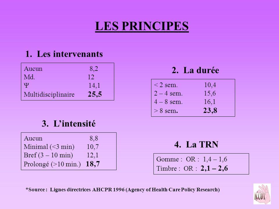 LES PRINCIPES 1. Les intervenants Aucun 8,2 Md. 12 Ψ 14,1 Multidisciplinaire 25,5 2. La durée < 2 sem. 10,4 2 – 4 sem. 15,6 4 – 8 sem. 16,1 > 8 sem. 2