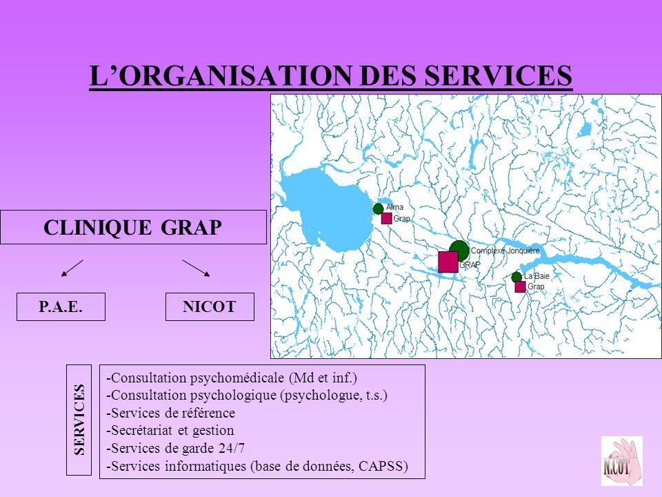 LORGANISATION DES SERVICES CLINIQUE GRAP P.A.E.NICOT SERVICES -Consultation psychomédicale (Md et inf.) -Consultation psychologique (psychologue, t.s.