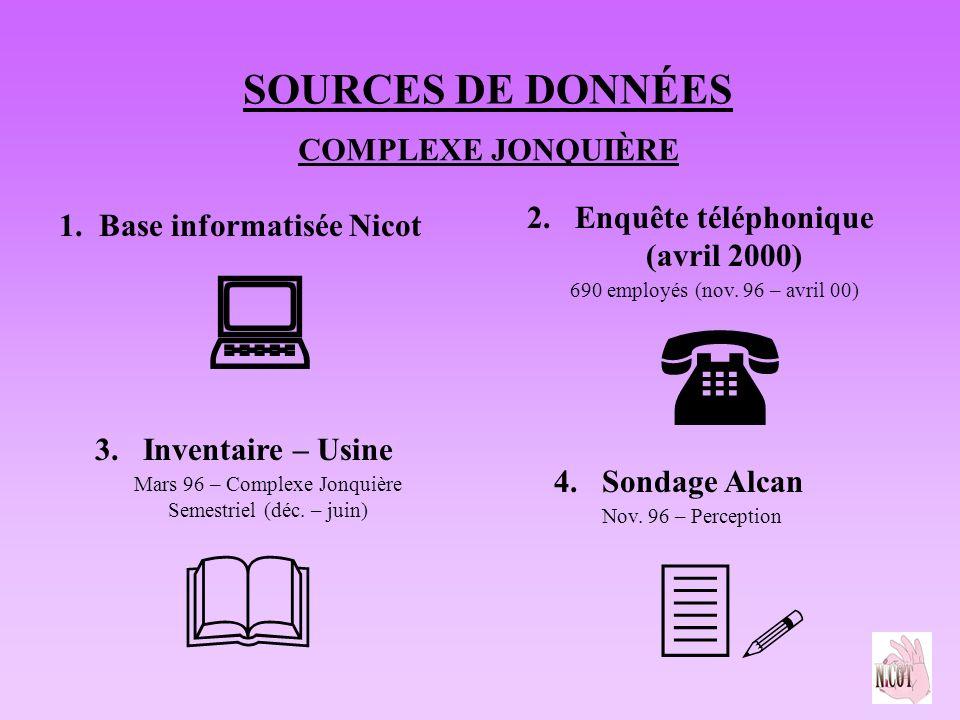 SOURCES DE DONNÉES 1. Base informatisée Nicot 2.Enquête téléphonique (avril 2000) 690 employés (nov. 96 – avril 00) 3.Inventaire – Usine Mars 96 – Com