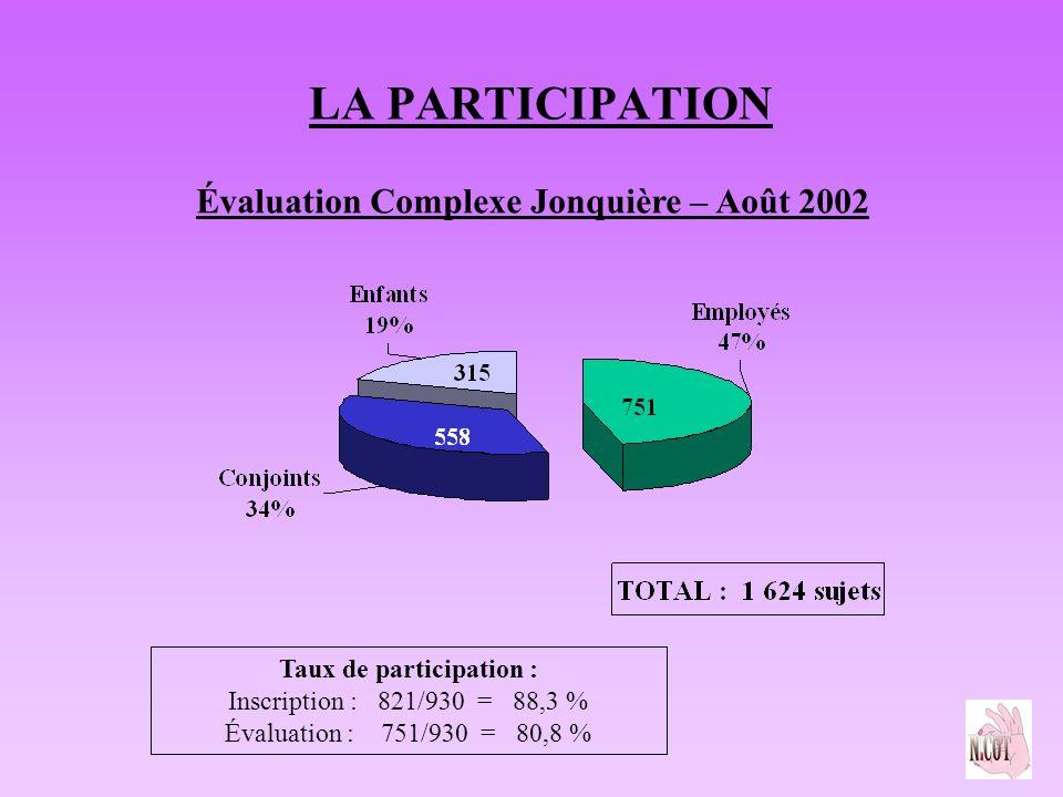 LA PARTICIPATION Taux de participation : Inscription : 821/930 = 88,3 % Évaluation : 751/930 = 80,8 % Évaluation Complexe Jonquière – Août 2002
