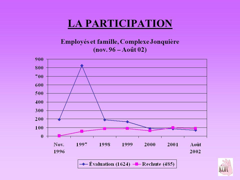 LA PARTICIPATION Employés et famille, Complexe Jonquière (nov. 96 – Août 02)