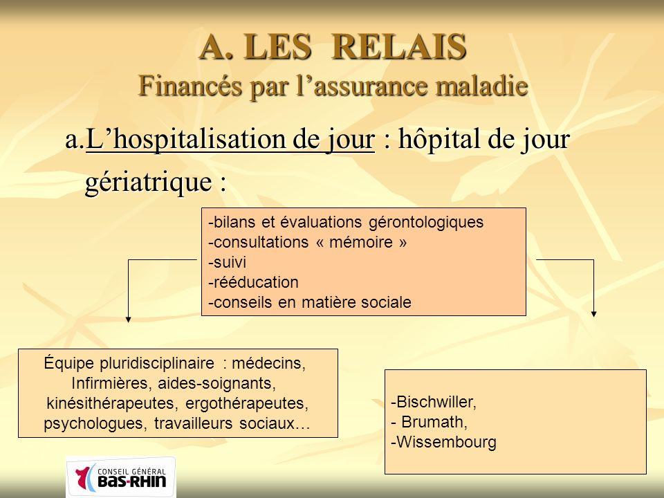 A. LES RELAIS Financés par lassurance maladie a.Lhospitalisation de jour : hôpital de jour gériatrique : gériatrique : -bilans et évaluations gérontol