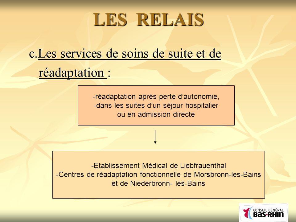 LES RELAIS c.Les services de soins de suite et de réadaptation : réadaptation : -réadaptation après perte dautonomie, -dans les suites dun séjour hospitalier ou en admission directe -Etablissement Médical de Liebfrauenthal -Centres de réadaptation fonctionnelle de Morsbronn-les-Bains et de Niederbronn- les-Bains