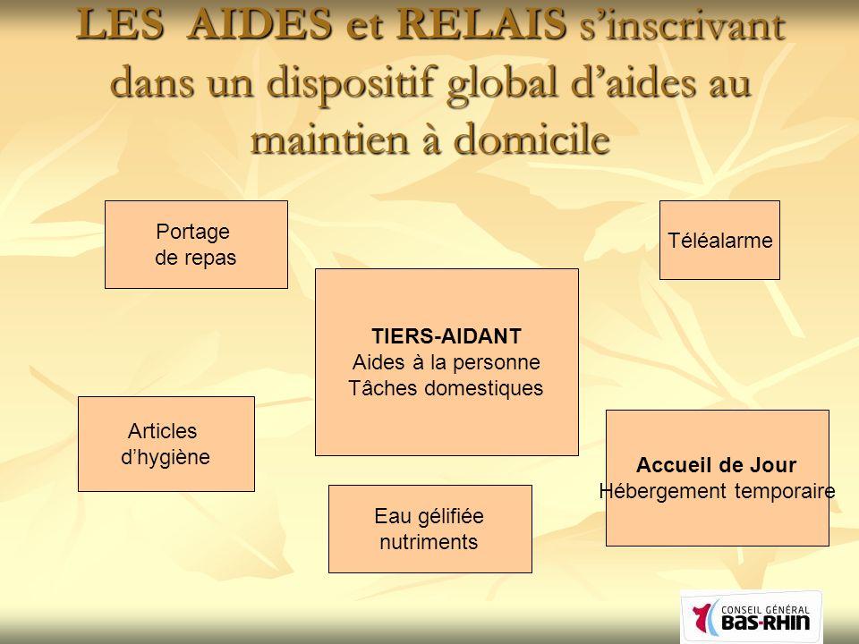 LES AIDES et RELAIS sinscrivant dans un dispositif global daides au maintien à domicile TIERS-AIDANT Aides à la personne Tâches domestiques Portage de
