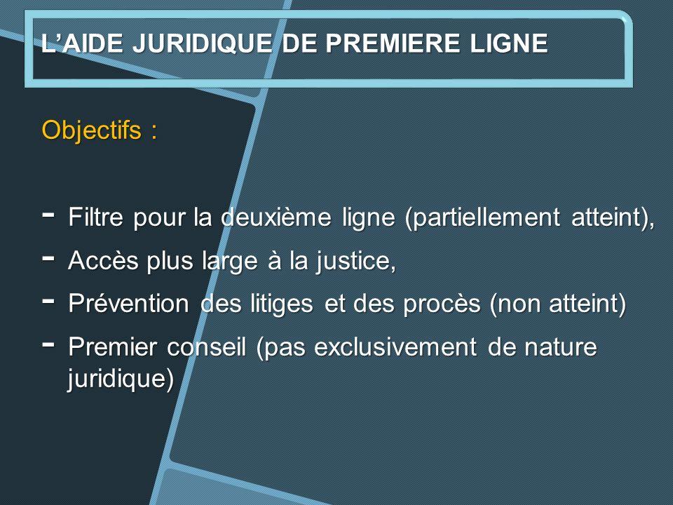 Objectifs : - Filtre pour la deuxième ligne (partiellement atteint), - Accès plus large à la justice, - Prévention des litiges et des procès (non atteint) - Premier conseil (pas exclusivement de nature juridique) LAIDE JURIDIQUE DE PREMIERE LIGNE
