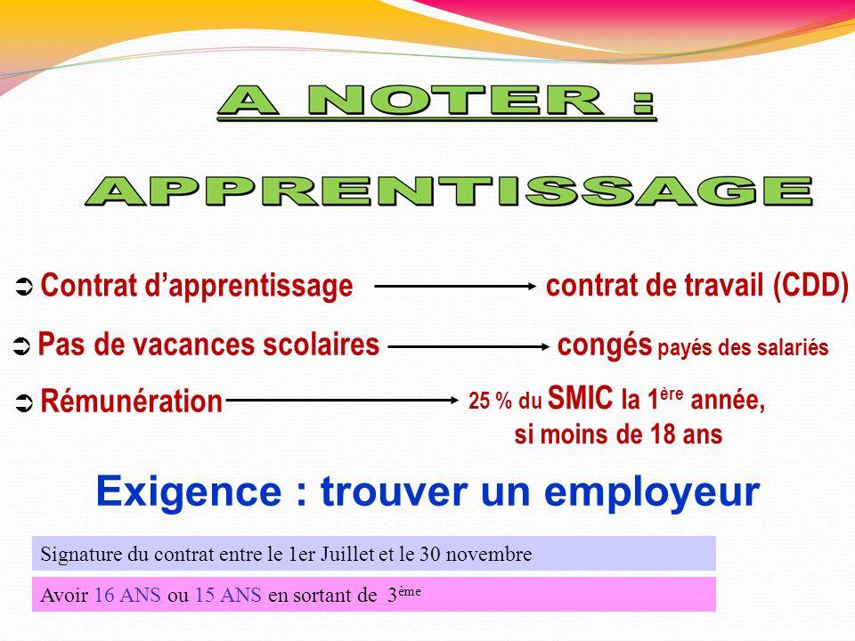 contrat de travail (CDD) congés payés des salariés 25 % du SMIC la 1 ère année, si moins de 18 ans Contrat dapprentissage Pas de vacances scolaires Ré