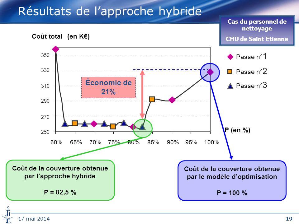1917 mai 2014 Résultats de lapproche hybride 250 270 290 310 330 350 60%65%70%75%80%85%90%95%100% P (en %) Coût total(en K) Passe n° 1 Passe n° 2 Passe n° 3 Coût de la couverture obtenue par le modèle doptimisation P = 100 % Coût de la couverture obtenue par lapproche hybride P = 82,5 % Économie de 21% Cas du personnel de nettoyage CHU de Saint Etienne