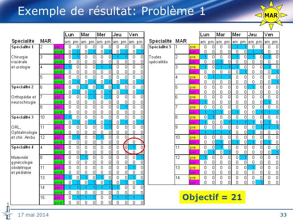 3317 mai 2014 Exemple de résultat: Problème 1 Objectif = 21 MAR