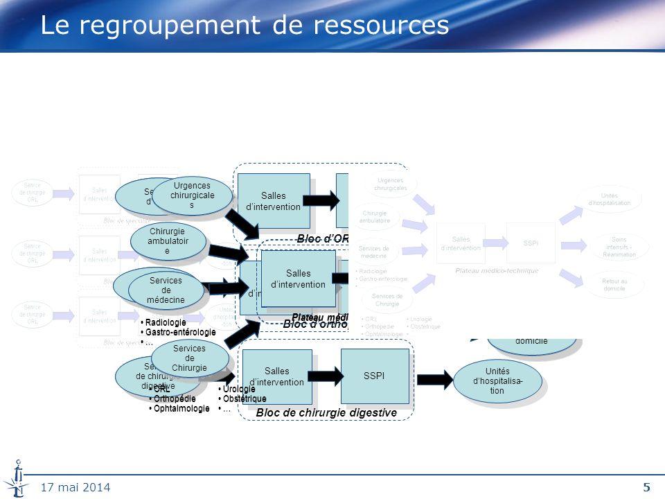 3617 mai 2014 Planification des activités dans une pharmacie Exemple de données