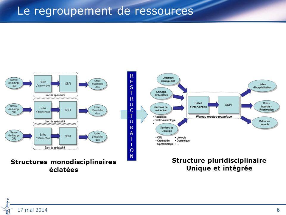 617 mai 2014 Le regroupement de ressources RESTRUCTURATIONRESTRUCTURATION Structures monodisciplinaires éclatées Structure pluridisciplinaire Unique et intégrée