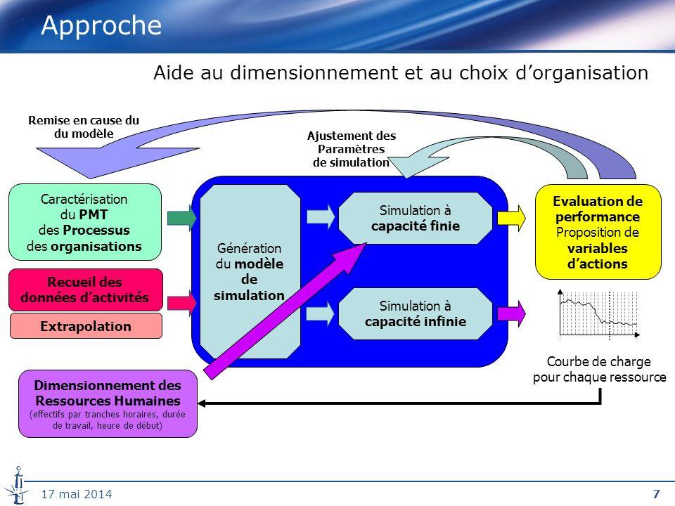 2817 mai 2014 Planification des infirmiers anesthésistes Critère IADE