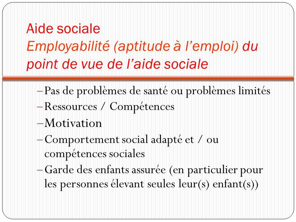 Aide sociale Employabilité (aptitude à lemploi) du point de vue de laide sociale Pas de problèmes de santé ou problèmes limités Ressources / Compétences Motivation Comportement social adapté et / ou compétences sociales Garde des enfants assurée (en particulier pour les personnes élevant seules leur(s) enfant(s))