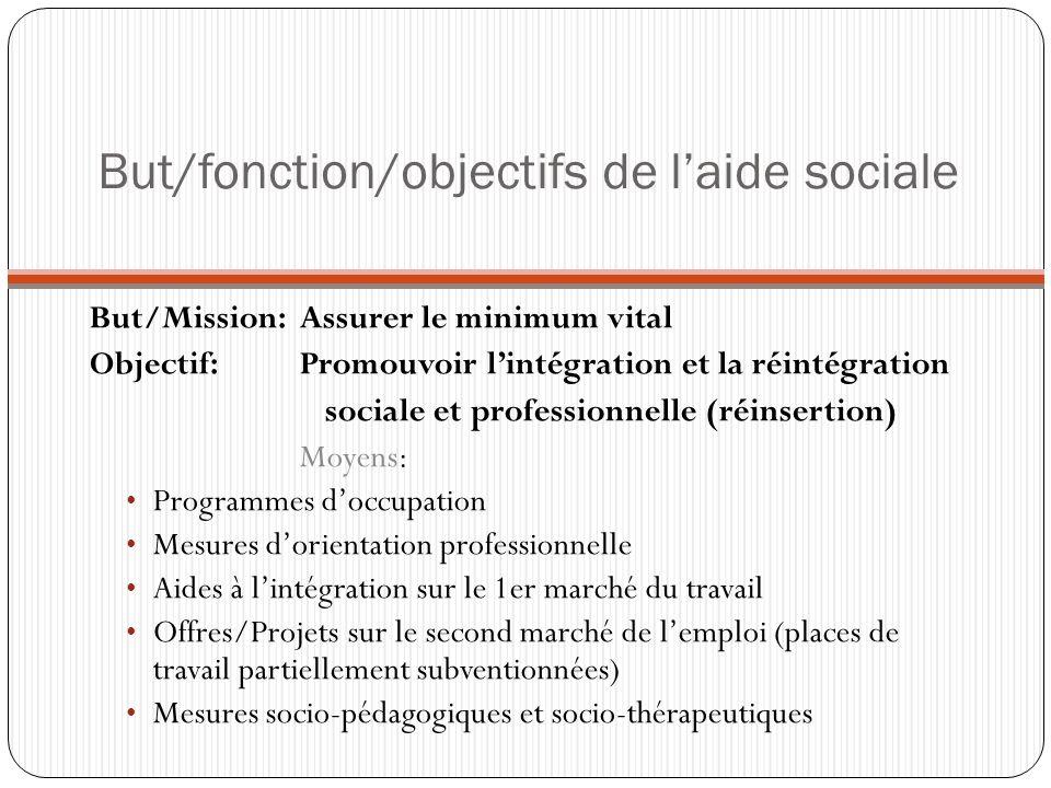 But/fonction/objectifs de laide sociale But/Mission: Assurer le minimum vital Objectif: Promouvoir lintégration et la réintégration sociale et profess