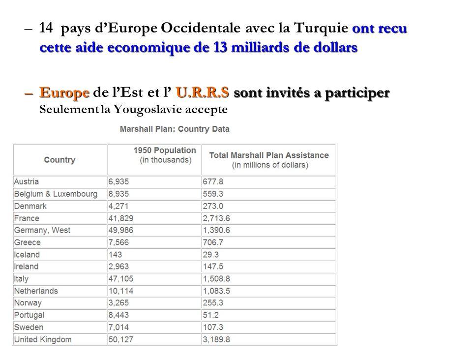 –14 pays dEurope Occidentale avec la Turquie ont recu cette aide economique de 13 milliards de dollars –Europe de lEst et l U.R.R.S sont invités a participer Seulement la Yougoslavie accepte