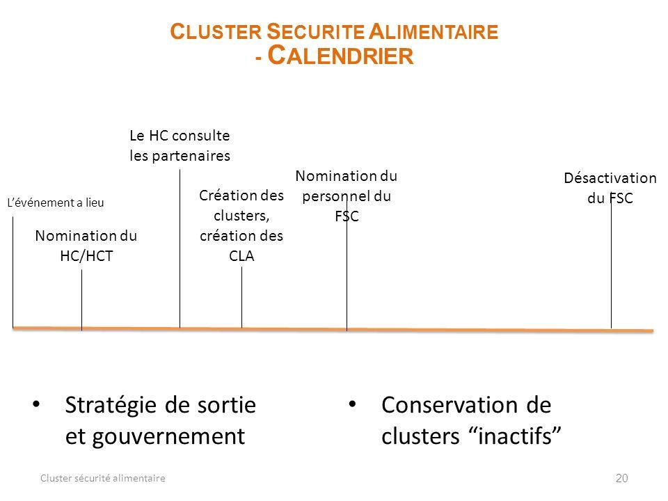 20 C LUSTER S ECURITE A LIMENTAIRE - C ALENDRIER Cluster sécurité alimentaire Lévénement a lieu Nomination du HC/HCT Le HC consulte les partenaires Cr