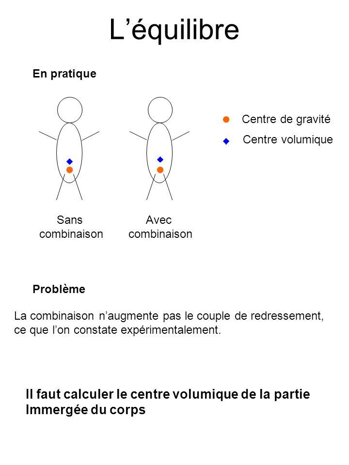 Léquilibre En pratique Centre de gravité Centre volumique Sans combinaison Avec combinaison Problème La combinaison naugmente pas le couple de redressement, ce que lon constate expérimentalement.