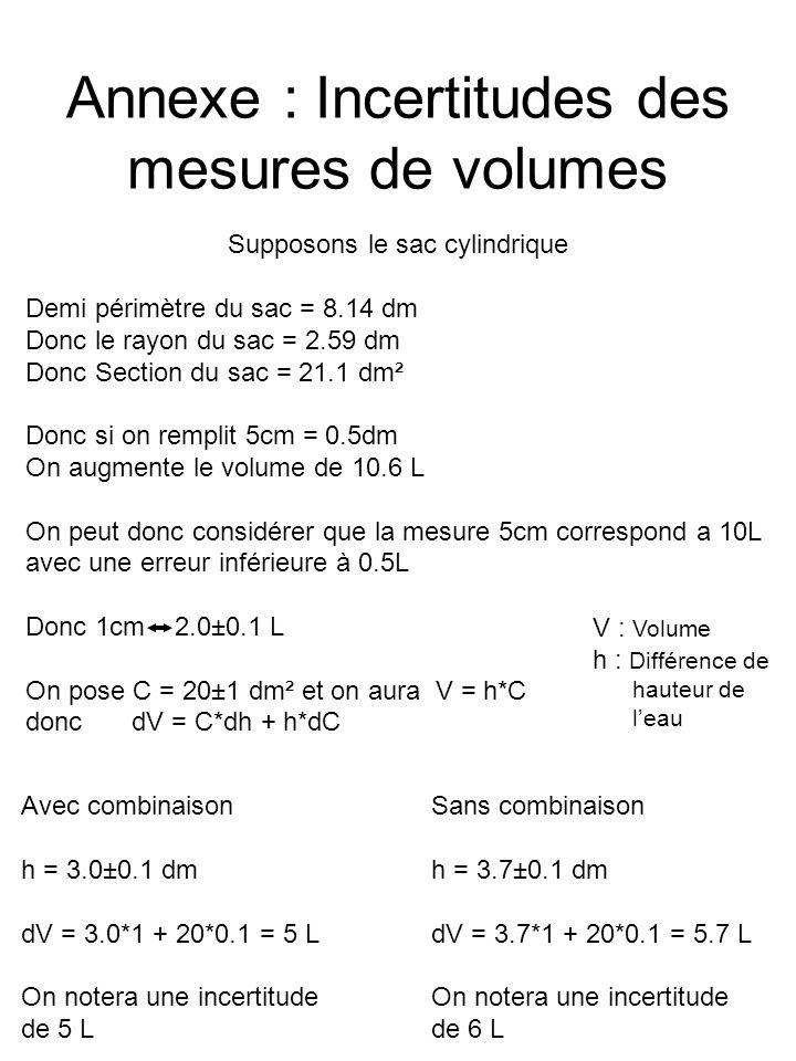 Annexe : Incertitudes des mesures de volumes Supposons le sac cylindrique Demi périmètre du sac = 8.14 dm Donc le rayon du sac = 2.59 dm Donc Section