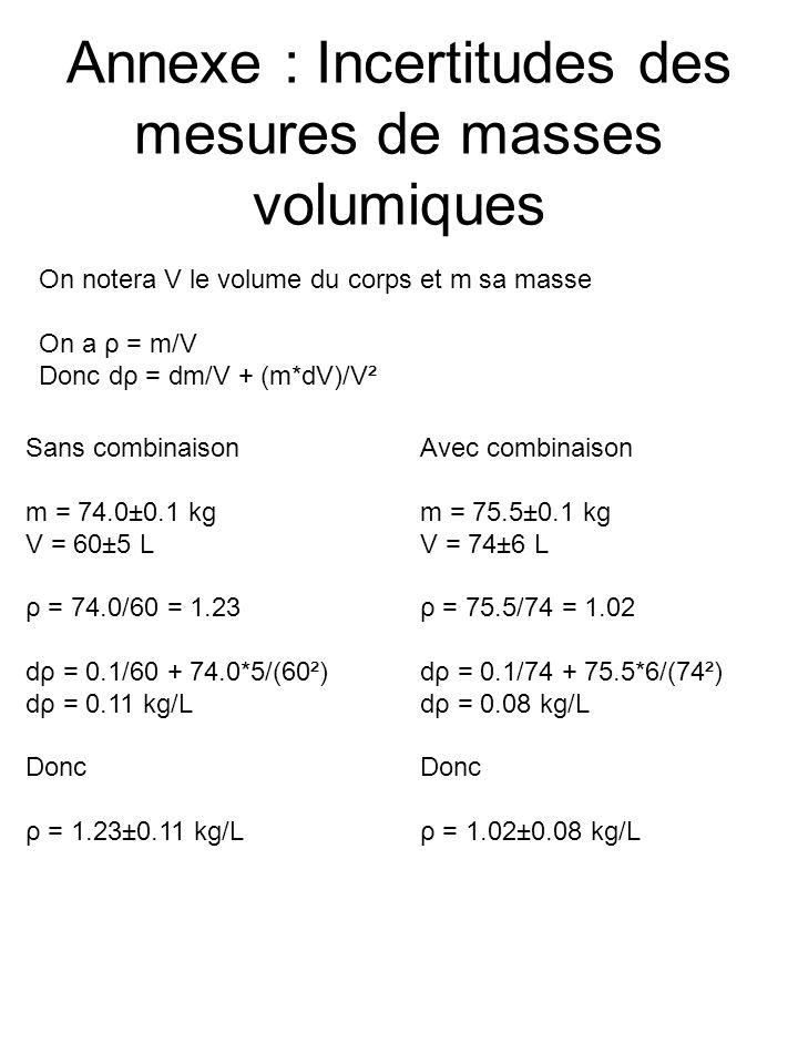Annexe : Incertitudes des mesures de masses volumiques On notera V le volume du corps et m sa masse On a ρ = m/V Donc dρ = dm/V + (m*dV)/V² Sans combinaison m = 74.0±0.1 kg V = 60±5 L ρ = 74.0/60 = 1.23 dρ = 0.1/60 + 74.0*5/(60²) dρ = 0.11 kg/L Donc ρ = 1.23±0.11 kg/L Avec combinaison m = 75.5±0.1 kg V = 74±6 L ρ = 75.5/74 = 1.02 dρ = 0.1/74 + 75.5*6/(74²) dρ = 0.08 kg/L Donc ρ = 1.02±0.08 kg/L