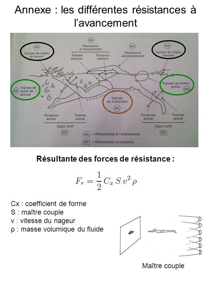 Annexe : les différentes résistances à lavancement Résultante des forces de résistance : Cx : coefficient de forme S : maître couple v : vitesse du nageur ρ : masse volumique du fluide Maître couple