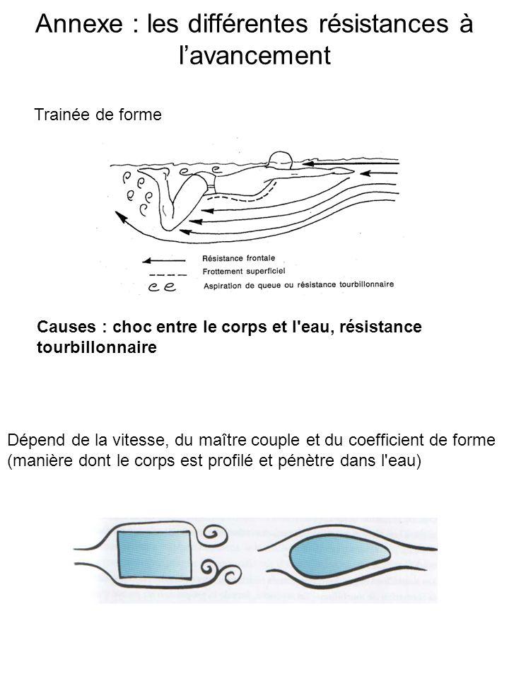 Annexe : les différentes résistances à lavancement Trainée de forme Causes : choc entre le corps et l'eau, résistance tourbillonnaire Dépend de la vit