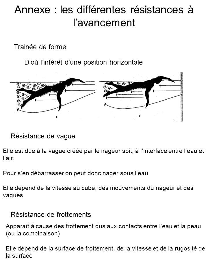 Annexe : les différentes résistances à lavancement Résistance de vague Trainée de forme Doù lintérêt dune position horizontale Elle est due à la vague créée par le nageur soit, à linterface entre leau et lair.