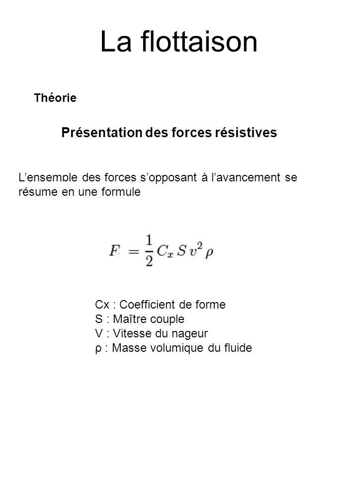 La flottaison Présentation des forces résistives Lensemble des forces sopposant à lavancement se résume en une formule Théorie Cx : Coefficient de for