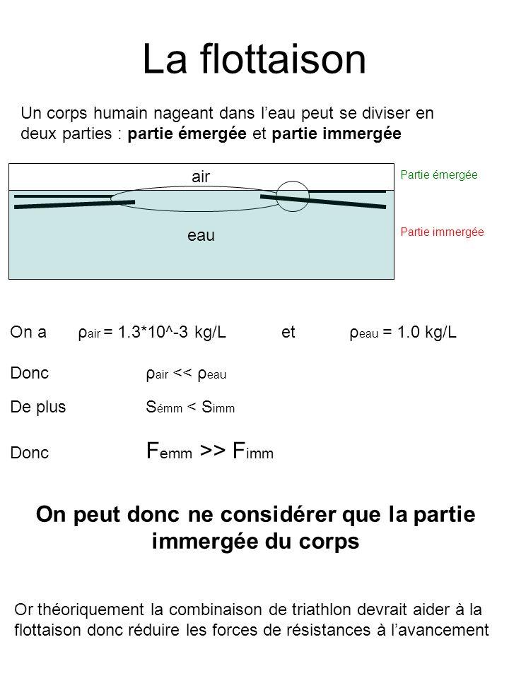 La flottaison eau air Partie émergée Partie immergée Un corps humain nageant dans leau peut se diviser en deux parties : partie émergée et partie imme
